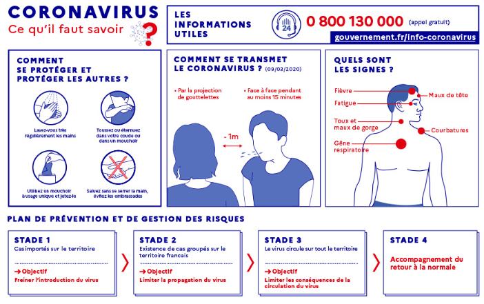 Quels sont les signes du coronavirus : fièvre, maux de tête, fatigue, toux et maux de gorge, courbatures, gêne respiratoire